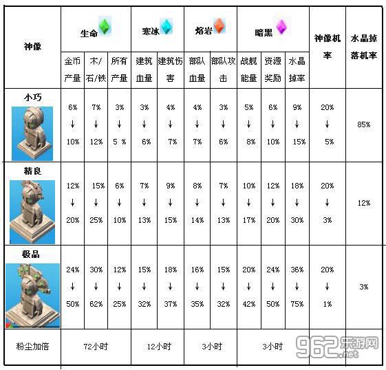 海岛奇兵神像数据分析和作用介绍